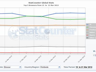 Chrome 終於擊敗 IE 成為最受歡迎瀏覽器,雖然只維持一天