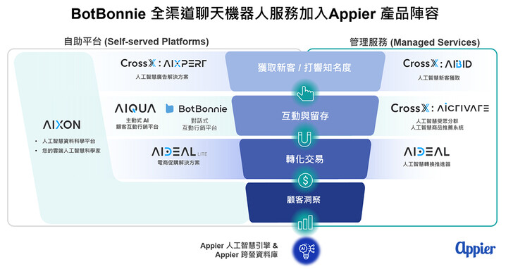 Appier將BotBonnie聊天機器人服務納入AI產品陣容