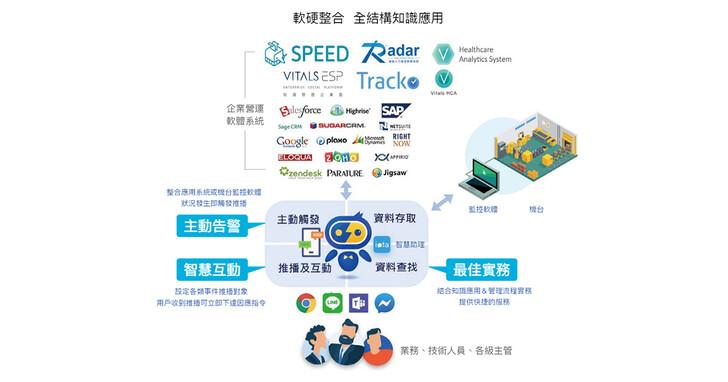 化纖大廠採用叡揚智慧對話機器人提升50%作業效率