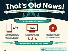 社交網路正取代傳統新聞媒體?用資訊圖表告訴你