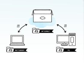 Hami+ 個人雲動手玩,整合雲端硬碟、郵件、行事曆,還外帶找手機
