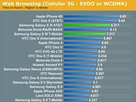 智慧型手機耗電量大比較,iPhone 4S、Galaxy S3、One X、RAZR MAXX 誰是贏家?