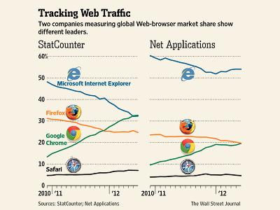 瀏覽器大戰:究竟是瀏覽器的戰爭、還是市調機構的競爭?