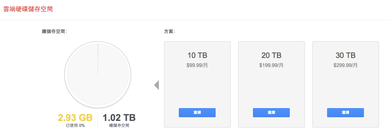 Google Drive 雲端硬碟付費儲存空間大降價 80%,100GB 每月 1.99 美元、1TB 每月 9.99 美元