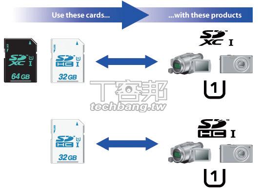 完全看懂新一代 SDXC 記憶卡