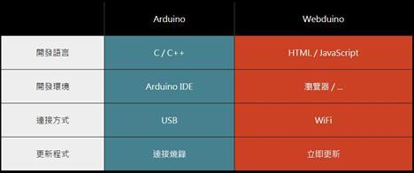 【課程】Webduino x AIoT 影像辨識實作,自製 Camera 雲台機構、實作影像處理與物體追蹤,打造 AIoT 應用