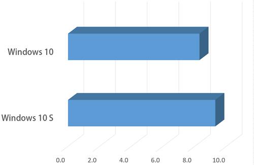 小編實測:同一台筆電先後裝 Windows 10 S 與 Windows 10 家用版,誰的效能比較好?