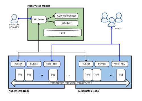 【課程】Kubernetes(K8S)實戰班,容器編排管理絕佳工具,理論實作並重,有效打造企業級DevOps環境