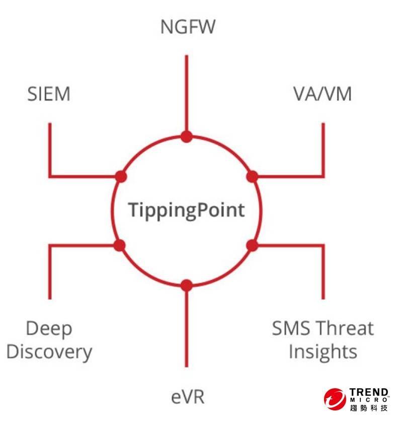 趨勢科技在最小的機身尺寸當中提供業界最快的網路流量檢查| T客邦