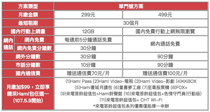 中華電信 499 上網吃到飽限時申辦,還有 299 元 12GB 流量方案