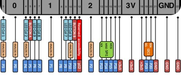 【課程】LINE BOT x Webduino IoT開發實戰,打造 LINE聊天、氣象機器人,學會用 LINE直接控制 IoT裝置
