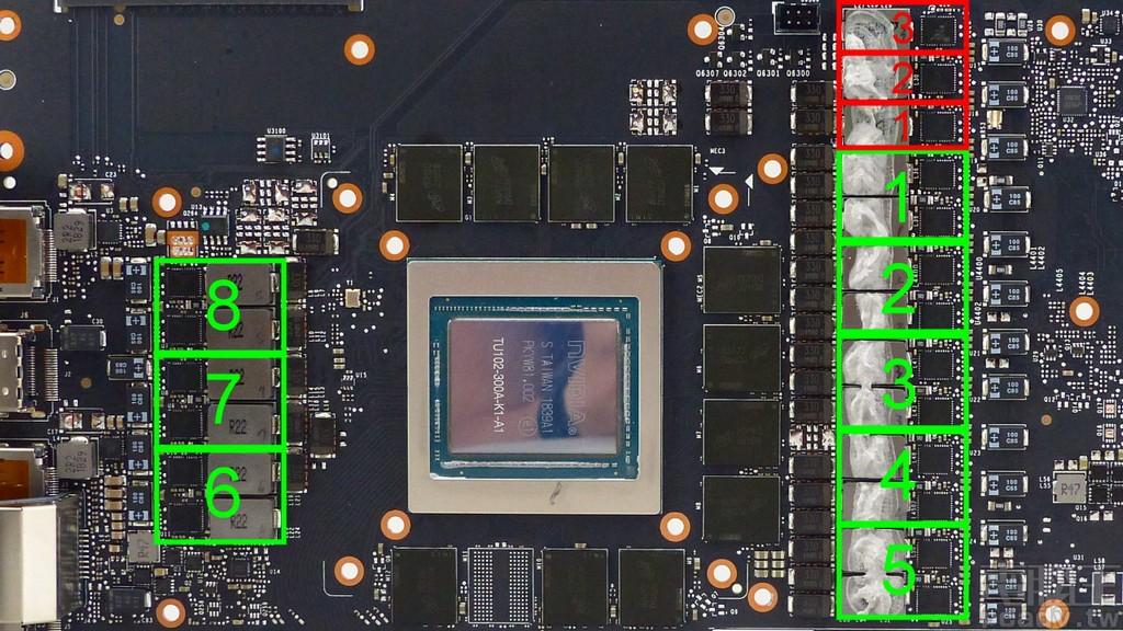 GeForce RTX 2080 Ti FTW3 Ultra Gaming 显示绘图晶片主要供电与记忆体相位组态表示图。(绿色供给显示晶片、红色供给记忆体)