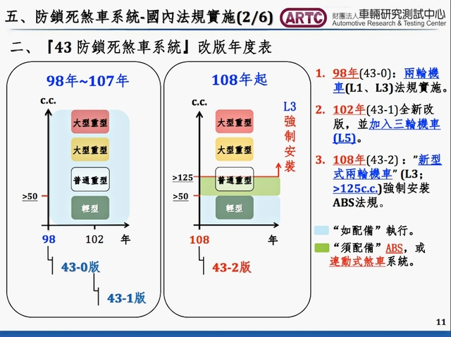 政策改变?交通部:暂缓实施明年机车全面实施强制安装 ABS/CBS 煞车 第2张