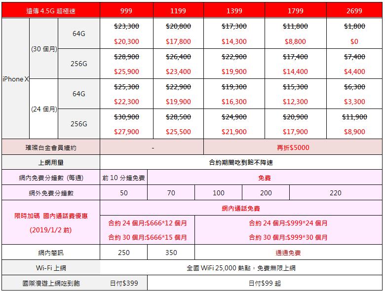 远传 iPhone X 双 12 快闪降价,搭配 999 以上资费手机即省 $12,200 第2张
