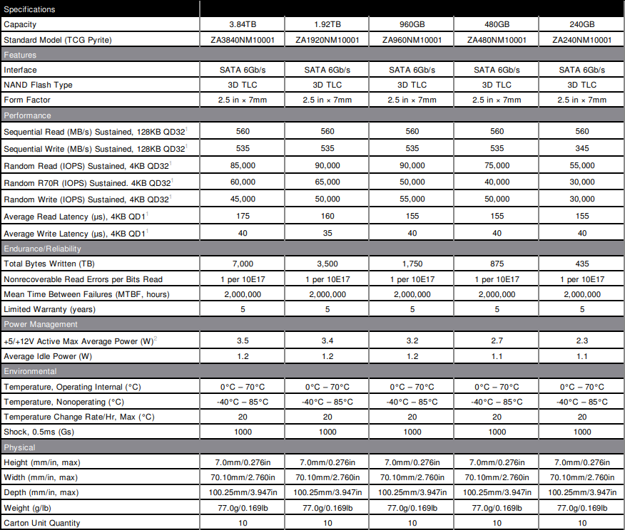 Seagate 消費級 SSD 大舉出動!BarraCuda 510 和 FireCuda 510 M.2 規格,IronWolf 110 瞄準 NAS 應用