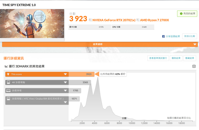 在 Time Spy Extreme 模式獲得 3923 分,勝過 42% 的受測電腦。