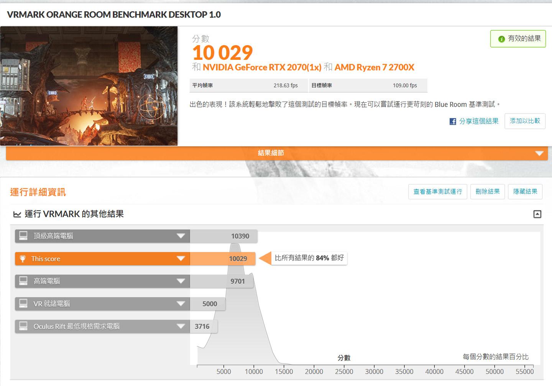 透過 VRMark 的 Orange Room 模式,獲得 10029 分,勝過 84% 的受測電腦。