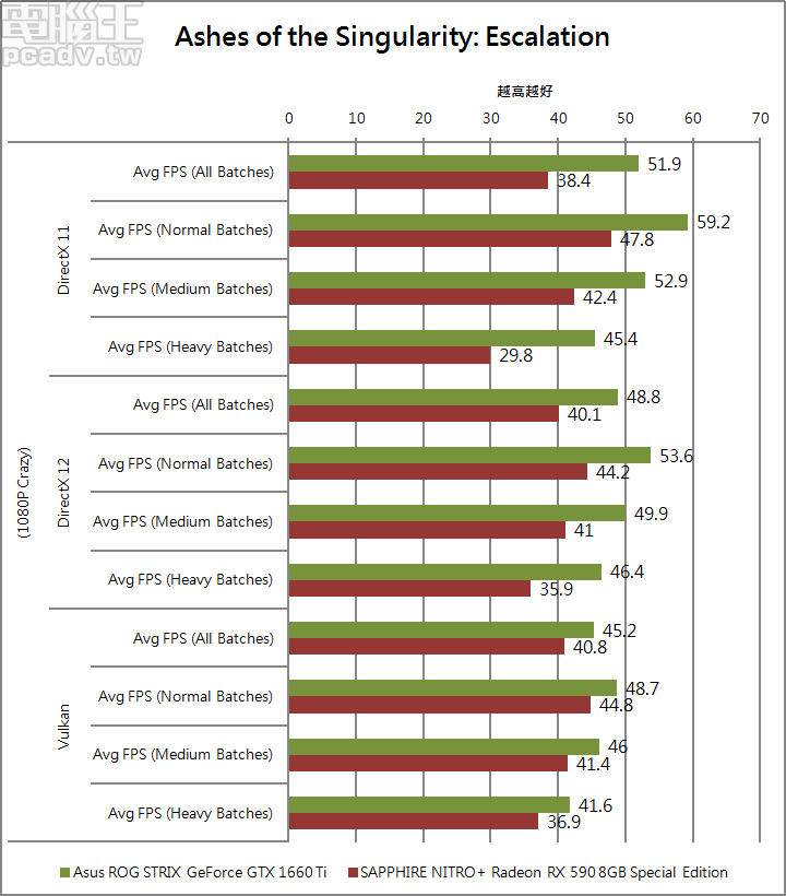 Ashes of the Singularity: Escalation 遊戲 API 效能比較,同樣由 ROG STRIX GeForce GTX 1660 Ti 勝出,但依序 DirectX 11、DirectX 12、Vulkan 領先幅度逐漸縮小