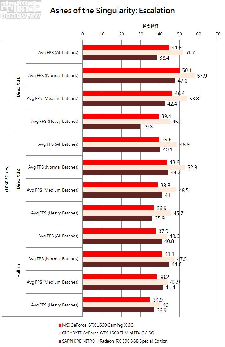 採用 Ashes of the Singularity: Escalation 相互比較 API 效率,GeForce GTX 1660 Gaming X 6G 不出意外在 DirectX 11 獲得優勢,但越往 DirectX 12、Vulkan 走去,天秤就越往 Radeon RX 590 傾斜