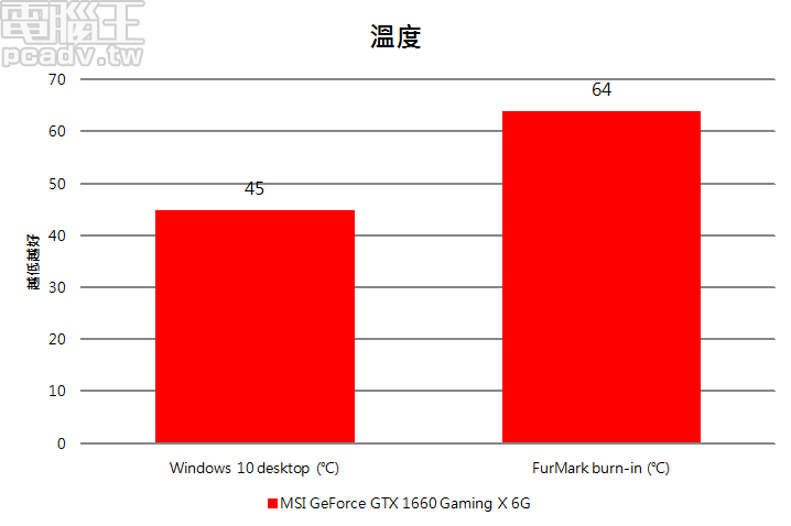 由於 GeForce GTX 1660 Gaming X 6G 支援低溫停轉機制(60℃ 為分野),因�待機溫度稍高一些,起轉後的溫度並不高,�時風扇轉速約為 1342RPM