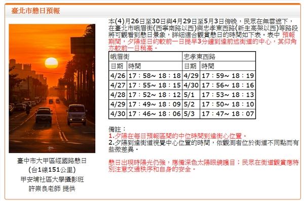 台北市首個懸日預報於今天發布,想拍攝美好的金黃色夕陽就記住時間