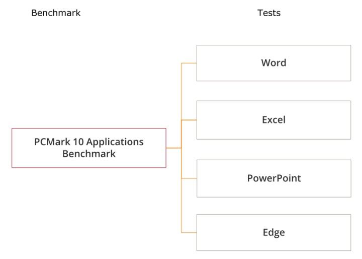 測試會搭配多款Microsoft的軟體進行。