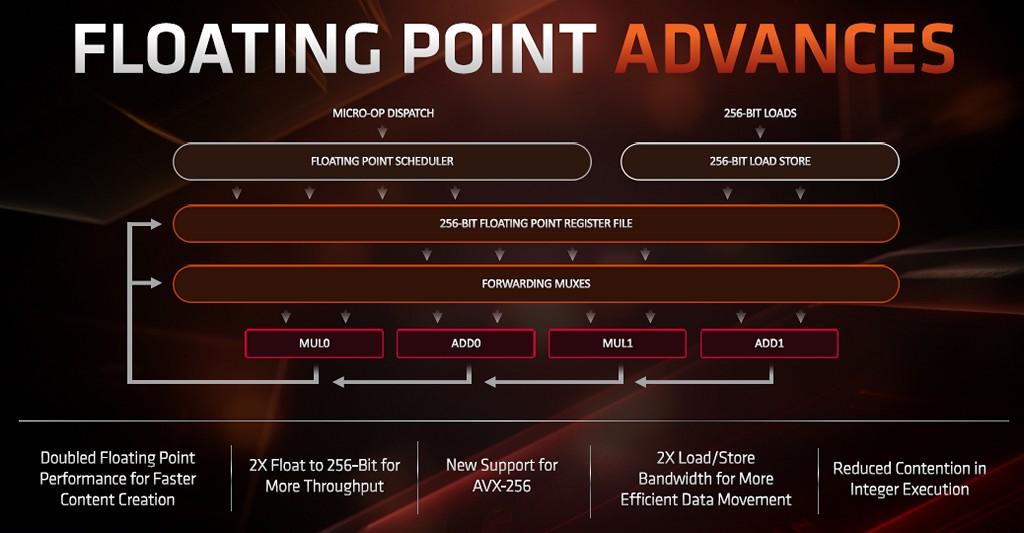 ▲ 浮點處理單元針對 256bit 最佳化,路徑也為 256bit 進行拓寬作�,Zen 2 已可在單一時脈週期完成 AVX-256 運算。