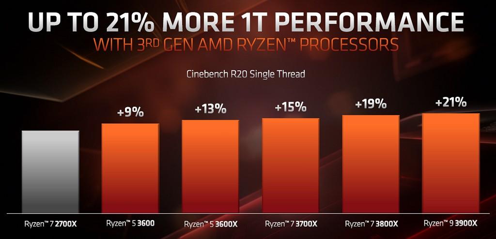 ▲ 第三代 Ryzen 桌上型處理器系列 Cinebench R20 單執行緒 IPC 與 Ryzen 7 2700X 效能提升幅度對照表。
