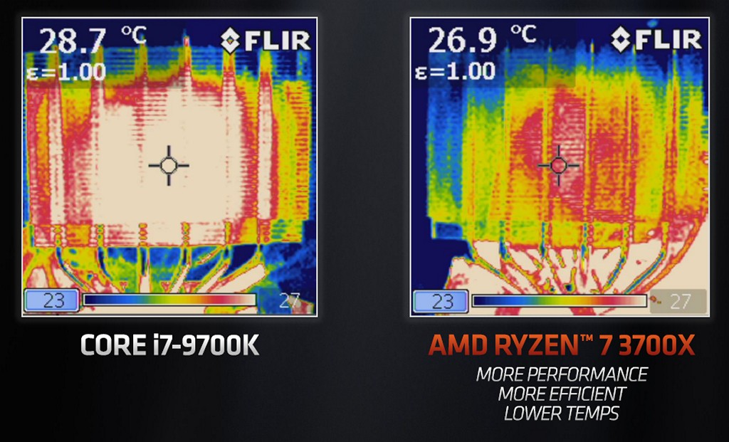 ▲ 透過 FLIR 熱顯像儀,得知 Core i9-9700 運作廢熱相較 Ryzen 7 3700X 為高。