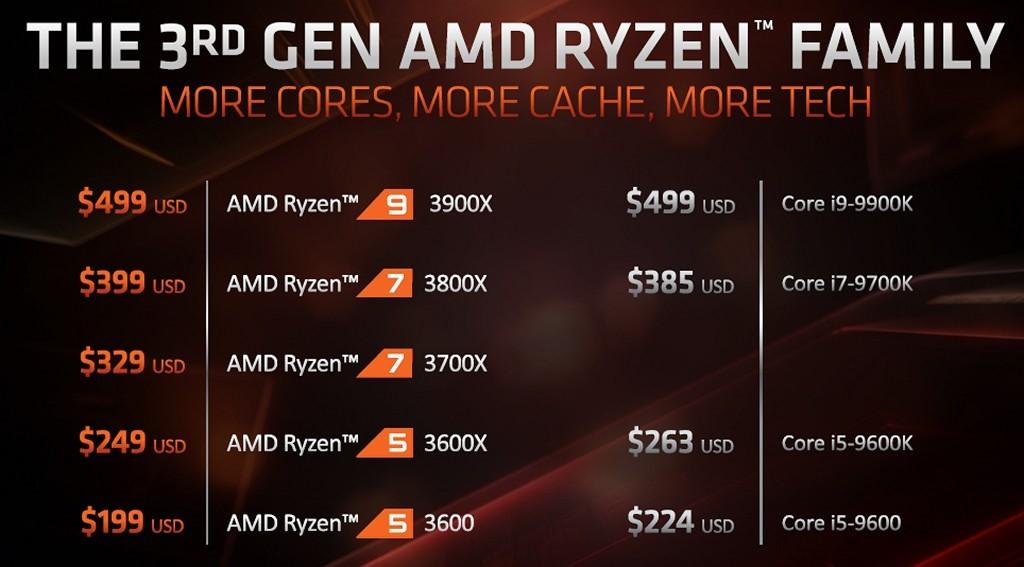 ▲ 第三代 Ryzen 桌上型處理器與主要競品對照表。
