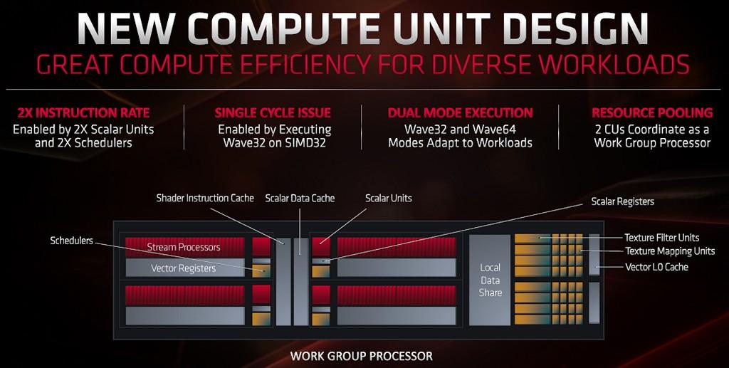 ▲ RDNA 採用新的 CU �計,2 個 CU 組成工作群組處理器,單一 CU 內部含有 2 個SIMD32 串流處理器。