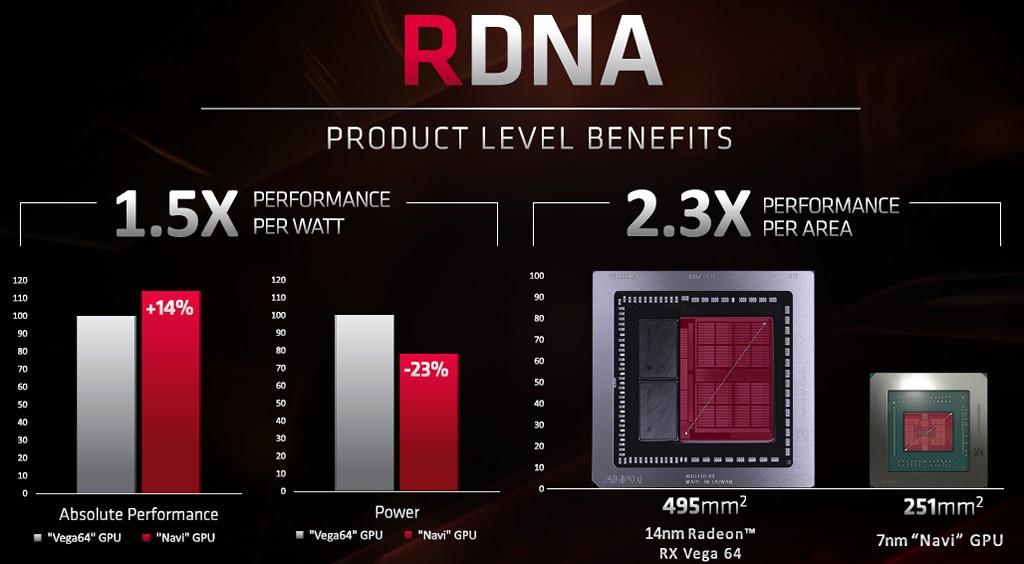 ▲ Navi 不僅提升運作效能與電源利用率,Navi 10 晶片�計甚至比 Radeon Vega 64 的 Vega 10 小了許多,251mm2對上 495mm2面積。