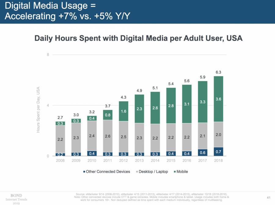 根據Mary Meeker報告數據顯示,2018年美國人平均每天花6.3小時在數位媒體上。圖片來源:BOND