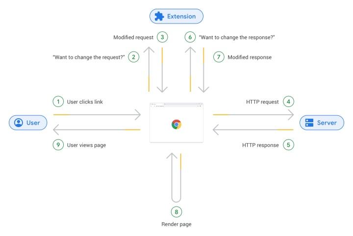 從瀏覽器的角度來看,當使用者點擊連結後,外掛程式會與瀏覽器多次互動後,才會從伺服器下載資料,並繪製為網頁。