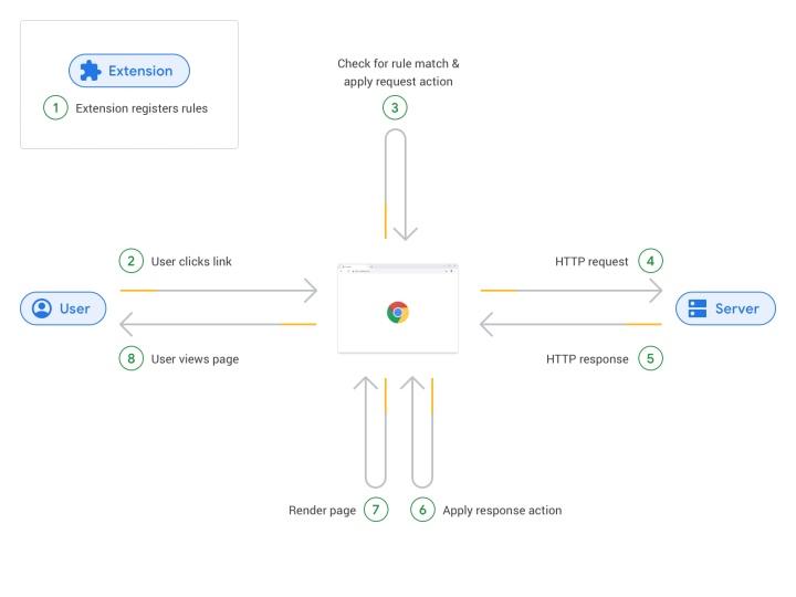 Declarative Net Request API限制了外掛程式可以取得的權限,並在下載資料後才會先在瀏覽器內處理外掛程式對網頁進行的變動,然後繪製變動後的網頁。