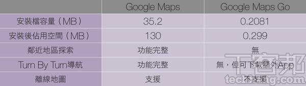 5個去蕪�菁的輕量版App-省空間、省流量,讓手機少負擔(作者:MikaBrea)