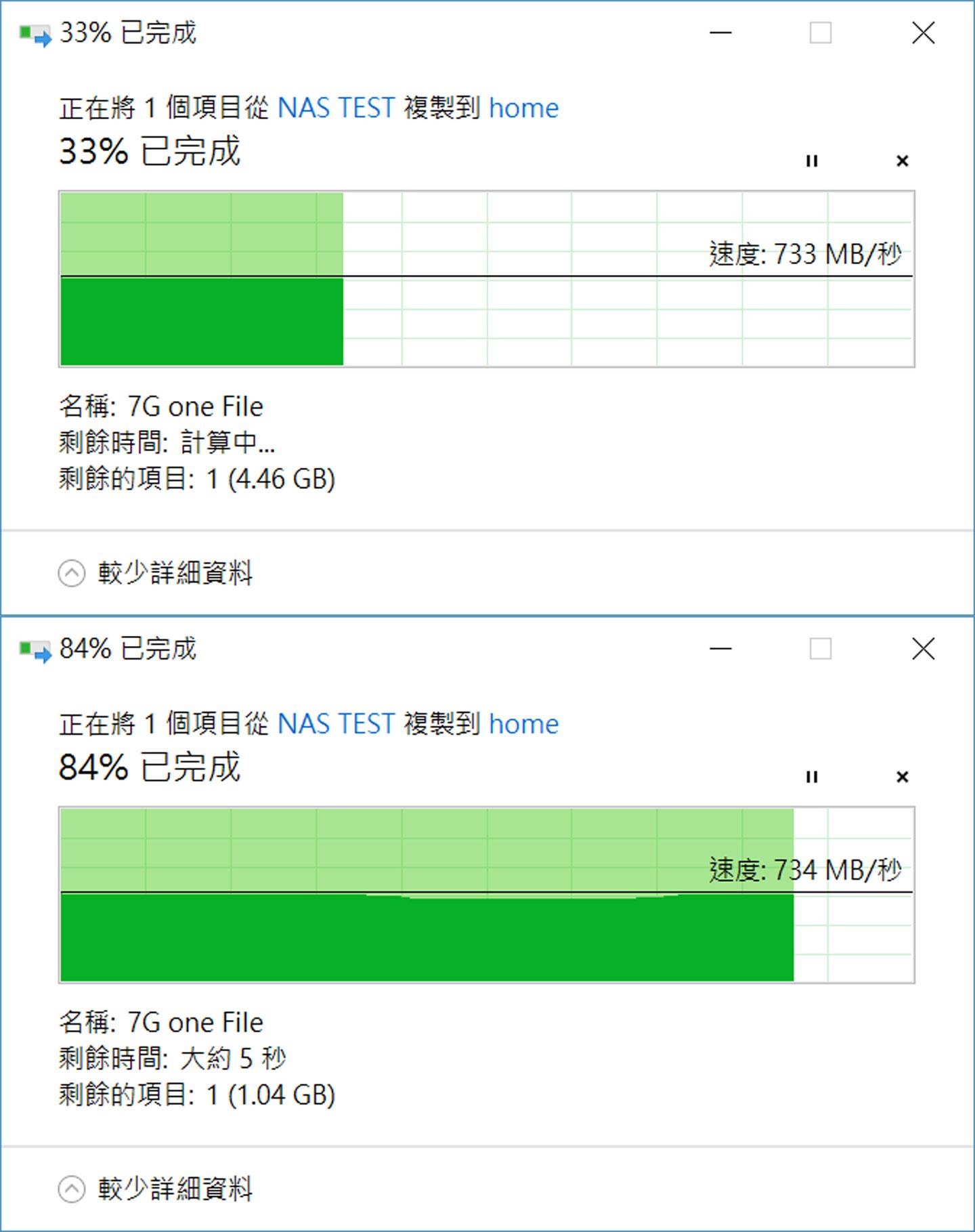 首先,我們測試一下 7GB 大小的單一檔案,透過網路芳鄰的 SMB 傳輸方式,將檔案從電腦端(資料來源為 PCIe SSD)傳輸至 NAS �,可看到平均傳輸速度可超過 730 MB/s,相較於傳統硬碟大約 110 MB/s 左右的速度,足足快了 將近 7 倍。