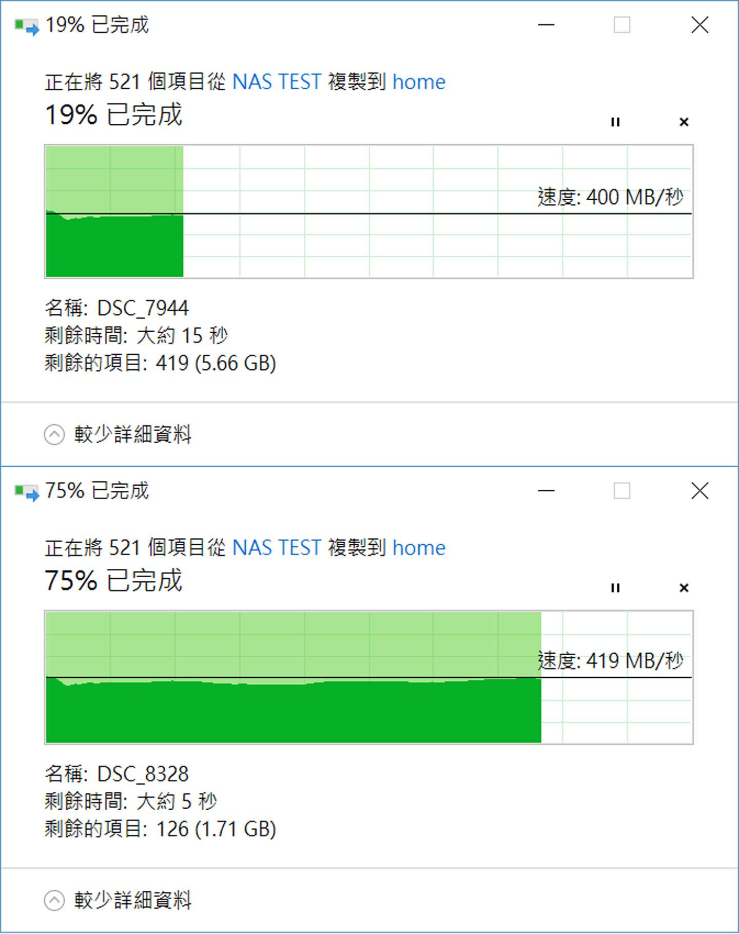 接下來我們以相同環境下,傳輸 500 個檔案,總計也是 7GB 左右的資料夾至 NAS,可看到平均速度也在 400 MB/s 以上,相較於一般 HDD 90 MB/s 左右的速度也快了 4倍以上。