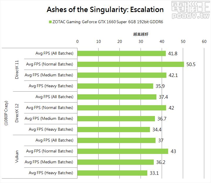 ▲ NVIDIA 顯示卡於 Ashes of the Singularity: Escalation 仍舊以 DirectX 11 表現最佳,Vulkan 表現漸漸跟上 DirectX 12,不會如同先前世代一路坐溜滑梯。