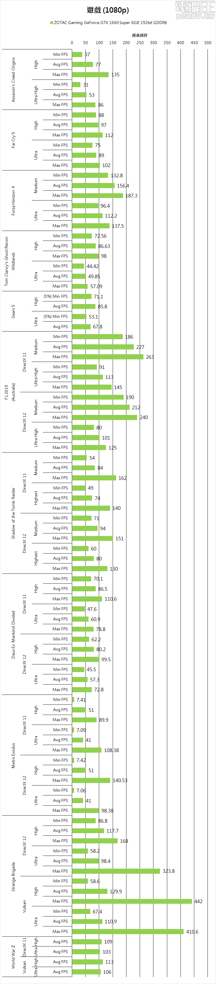 ▲ Gaming GeForce GTX 1660 Super 6GB 於 1080p 解析度,多款遊戲畫質�定調整至超高�級,仍然有著 60FPS 以上的表現。畫面表現較高的大作如 Assassin's Creed Origins「刺客教條:起源」、Tom Clancy's Ghost Recon: Wildlands「火線獵殺:野境」、Deus Ex: Mankind Divided「�客入侵:人類岐裂」,僅需將畫質下調 1 個�級,也能夠享有 60FPS 以上的畫面速率。