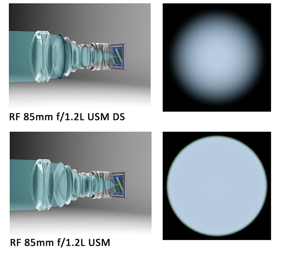 Canon 推出兩款 RF 望遠鏡�:70-200mm F2.8L、85mm F1.2L,分別�載輕量化技術與獨家 DS 鍍膜