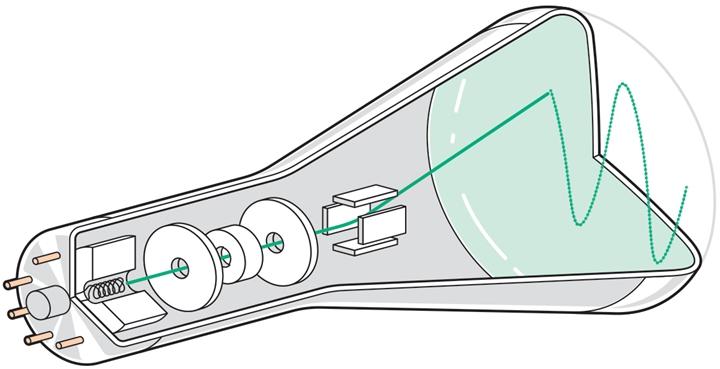 次原�束:在CRT�,電�從陰極沸騰並加速並聚焦,然後再由電極操縱。