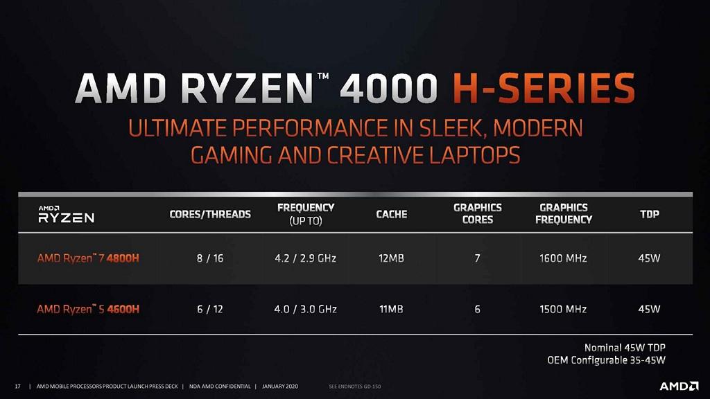 AMD Ryzen 4000 系列行動版處理器 TDP 45W H 版目前推出 2 款產品,基礎時脈對比 U 版高出不少。