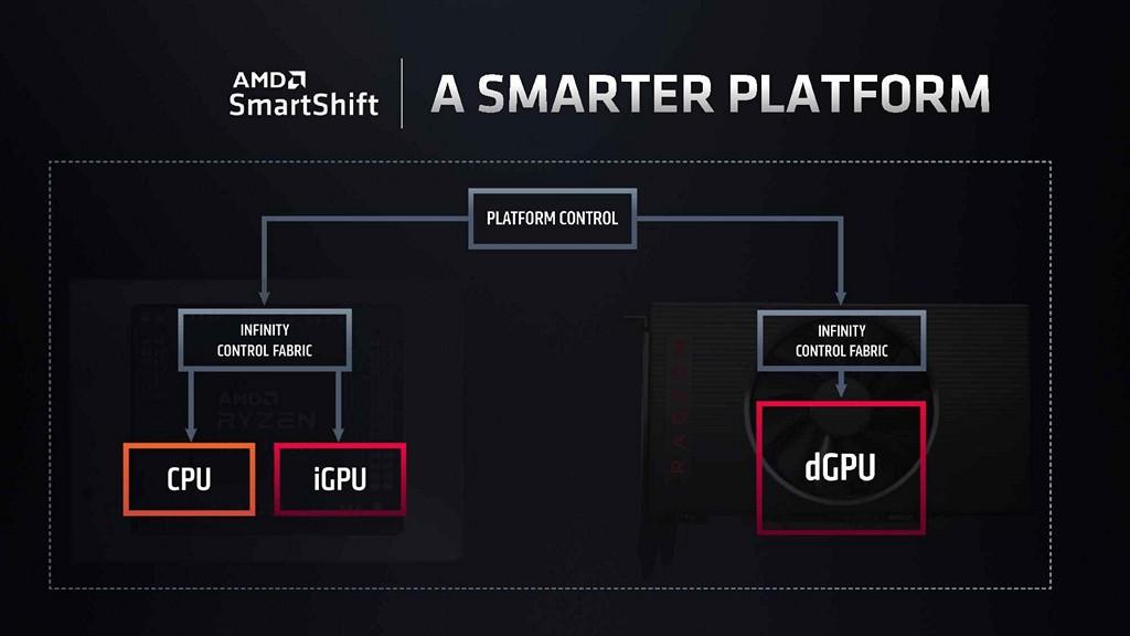 Ryzen 4000 系列行動版處理器 H 版額外支援 SmartShift 功能,可於處理器、獨立顯示卡之間自動分配功耗限制。