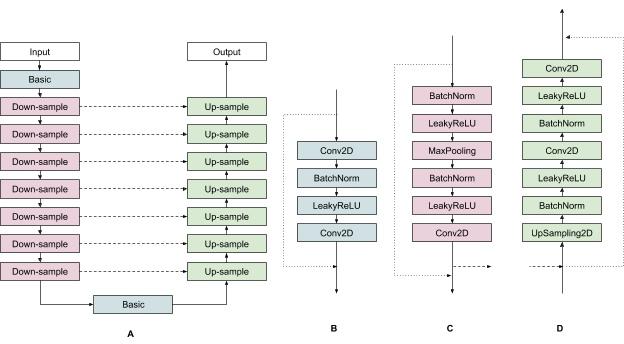 圖A為U-Net的整體運作流程,圖B、C、D分別代表Basic、Down-Sample、Up-Sample區塊內進行的運算。(圖片來源:Google,下同)