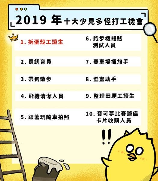 小雞上工發佈「2019金啾獎」,路易莎、全聯、家樂福全上榜