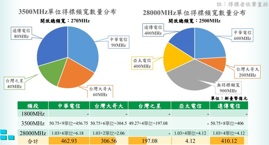 3.5GHz 和 28GHz 各電信公司得標頻寬圓餅圖。