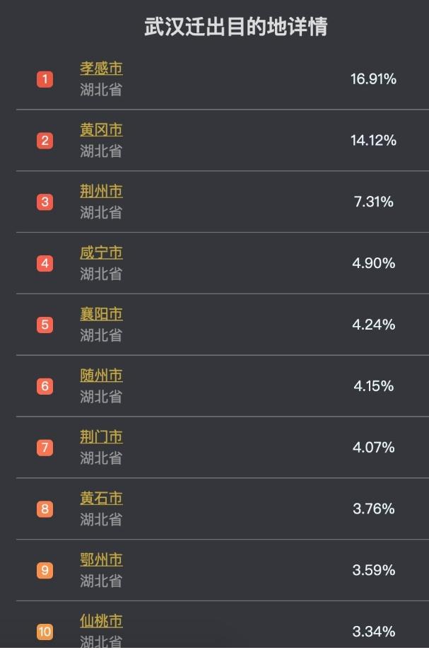 湖北省長承認至今已有500萬人離開�漢,這些人都跑去哪裡了?
