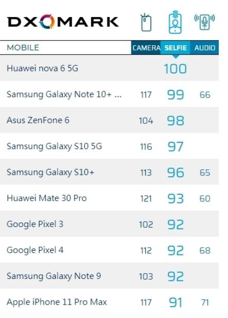 DxOMark公佈iPhone 11 Pro Max自拍鏡�評分:僅排名第十,還遠輸華碩ZenFone 6