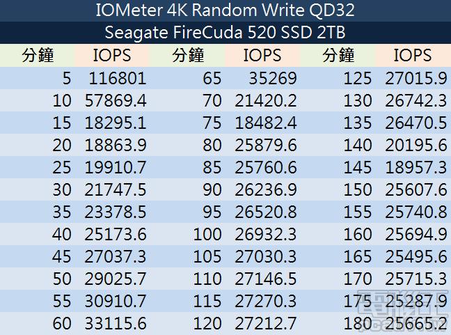 FireCuda 520 2TB 寫入一致性效能測試詳細數據。